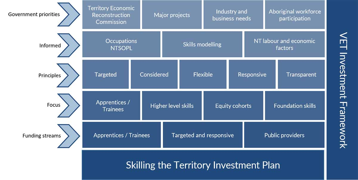 The chart is a visual representation of the VET Investment Framework, showing the relationship between the VET Investment Framework, the Skilling the Territory Annual Investment Plan and other key considerations, including government priorities, guiding principles, workforce inputs, areas of focus and funding streams. The graphic shows that these elements work together to guide accountable and transparent investment in training, and to support current and emerging skills needs.